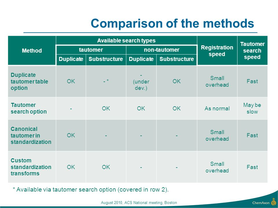 Comparison of the methods Method Available search types Registration speed Tautomer search speed tautomernon-tautomer DuplicateSubstructureDuplicateSu