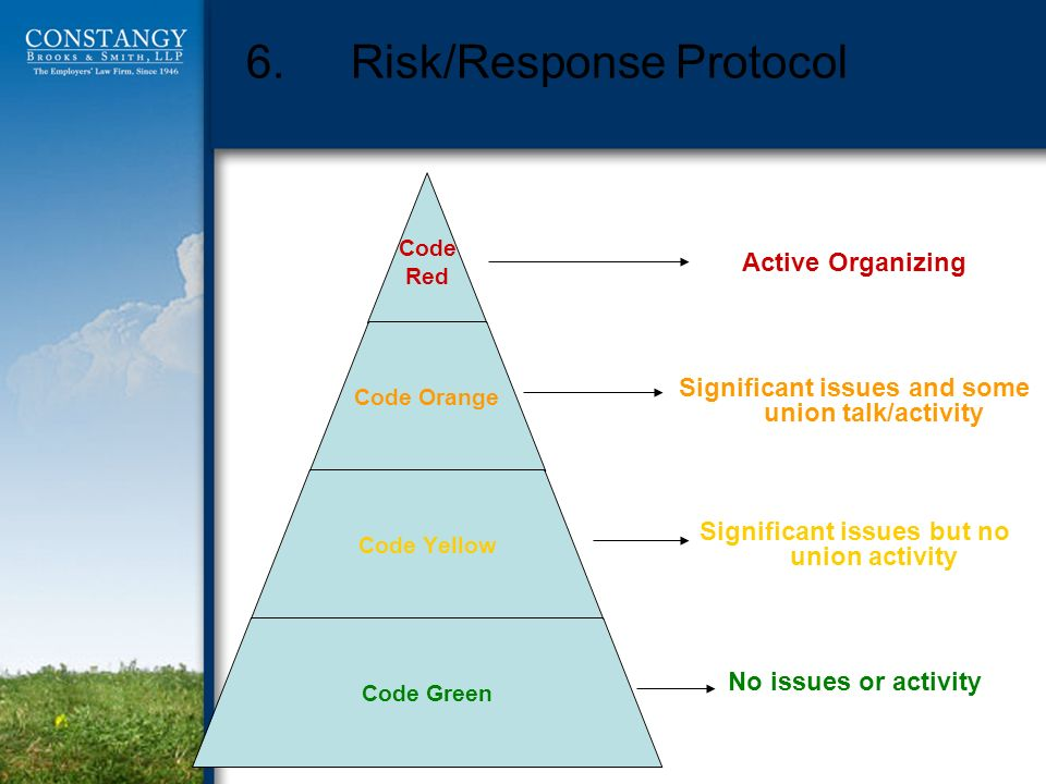 6.Risk/Response Protocol Active Organizing Significant issues and some union talk/activity Significant issues but no union activity No issues or activ