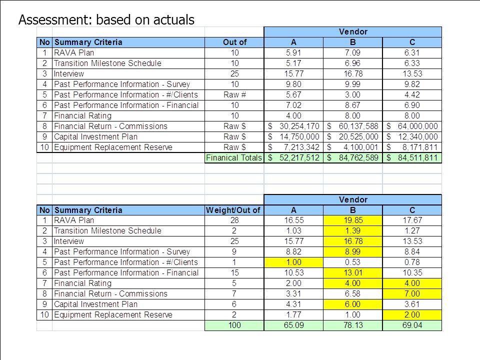 W W W. P B S R G. C O M Assessment: based on actuals