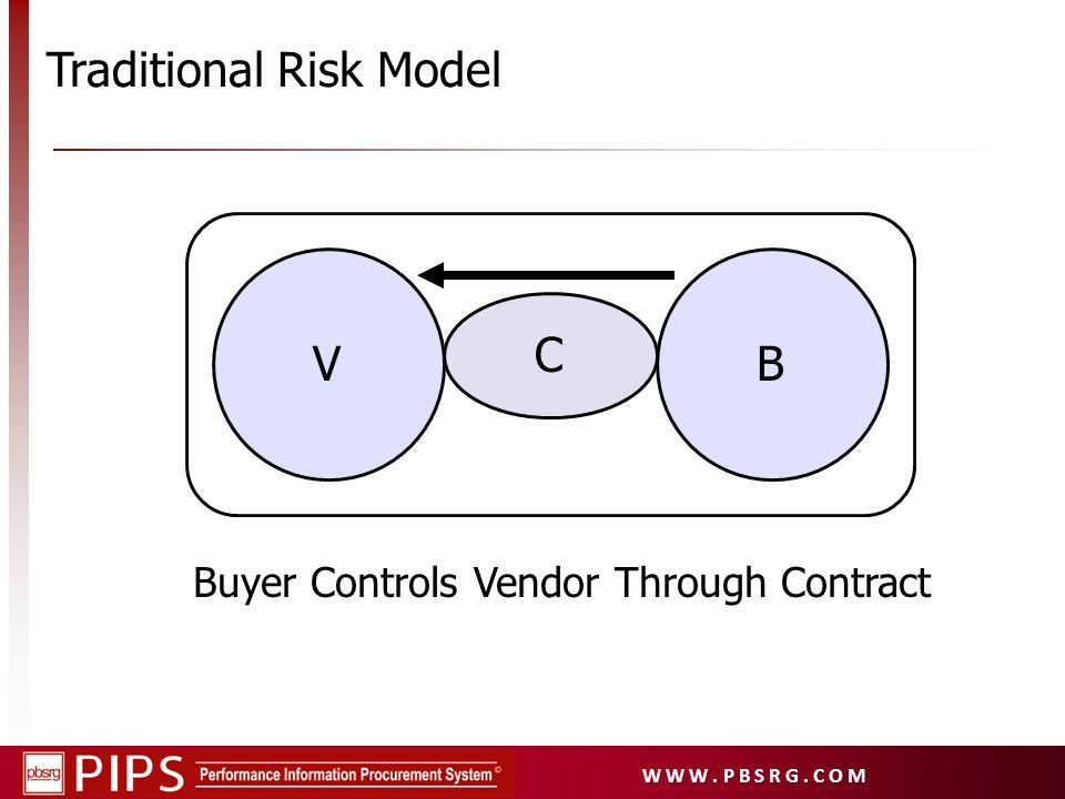 W W W. P B S R G. C O M VB C Buyer Controls Vendor Through Contract Traditional Risk Model