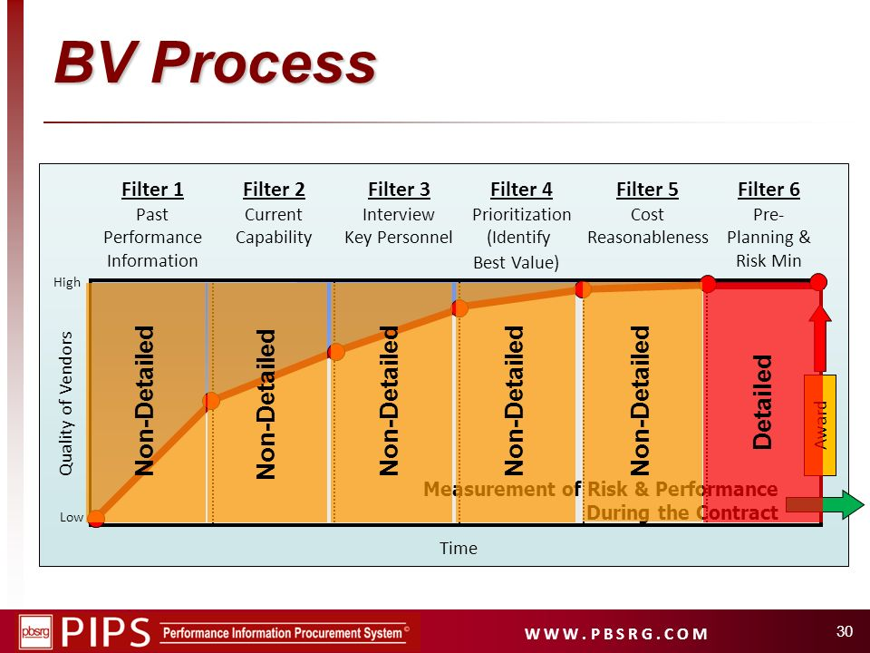W W W. P B S R G. C O M 30 Filter 1 Past Performance Information Filter 2 Current Capability Filter 4 Prioritization (Identify Best Value) Filter 5 Co