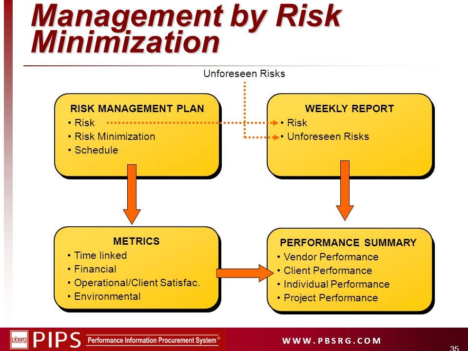 W W W. P B S R G. C O M 35 Unforeseen Risks PERFORMANCE SUMMARY Vendor Performance Client Performance Individual Performance Project Performance RISK