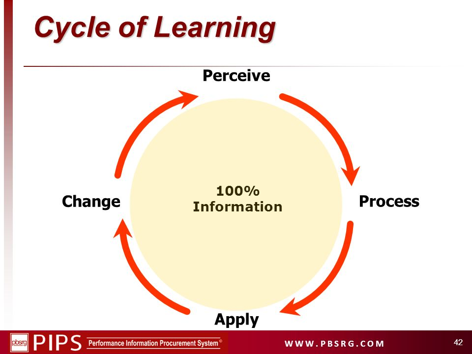 W W W. P B S R G. C O M 42 Perceive Process Apply Change Cycle of Learning 100% Information