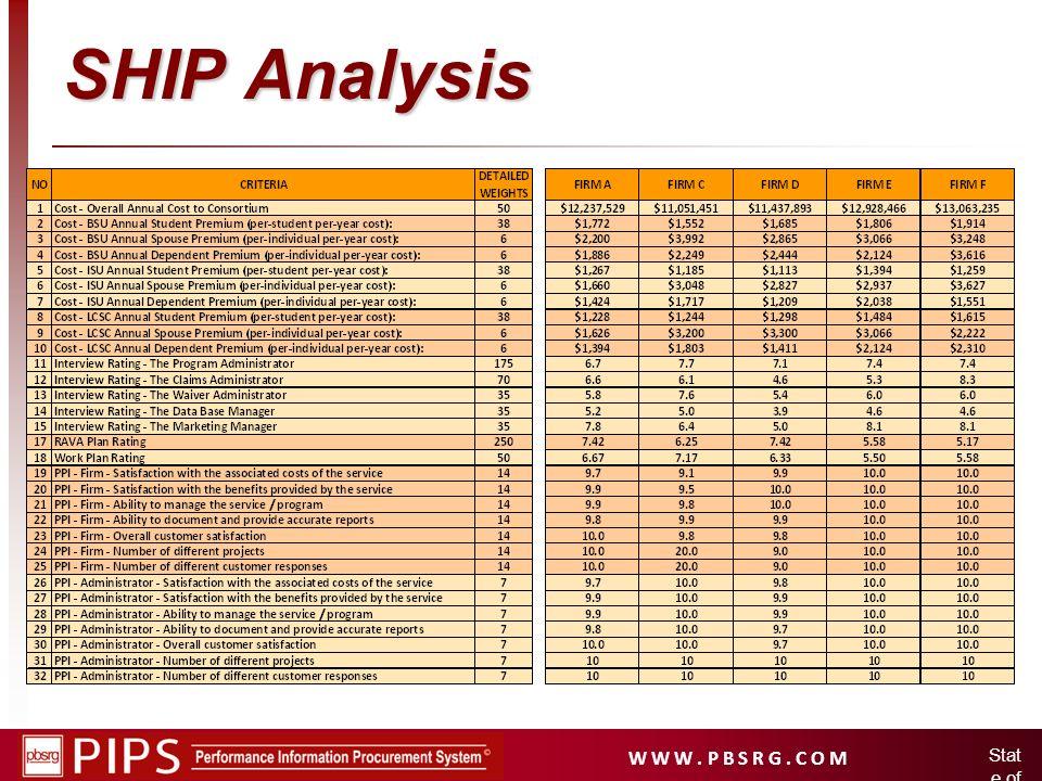 W W W. P B S R G. C O M Stat e of Idah o SHIP Analysis