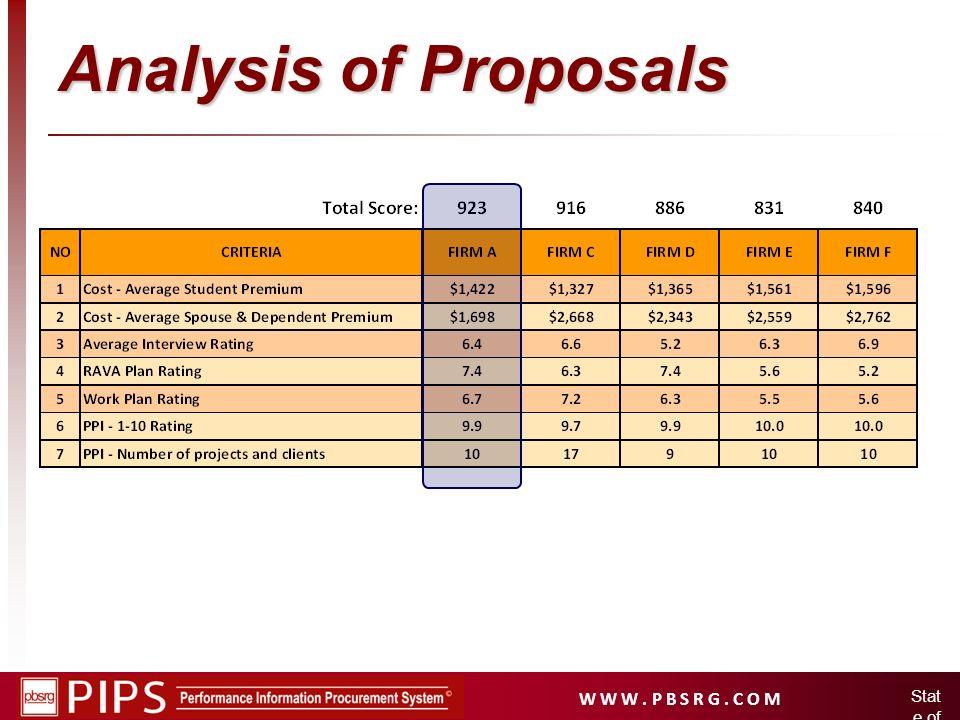 W W W. P B S R G. C O M Stat e of Idah o Analysis of Proposals