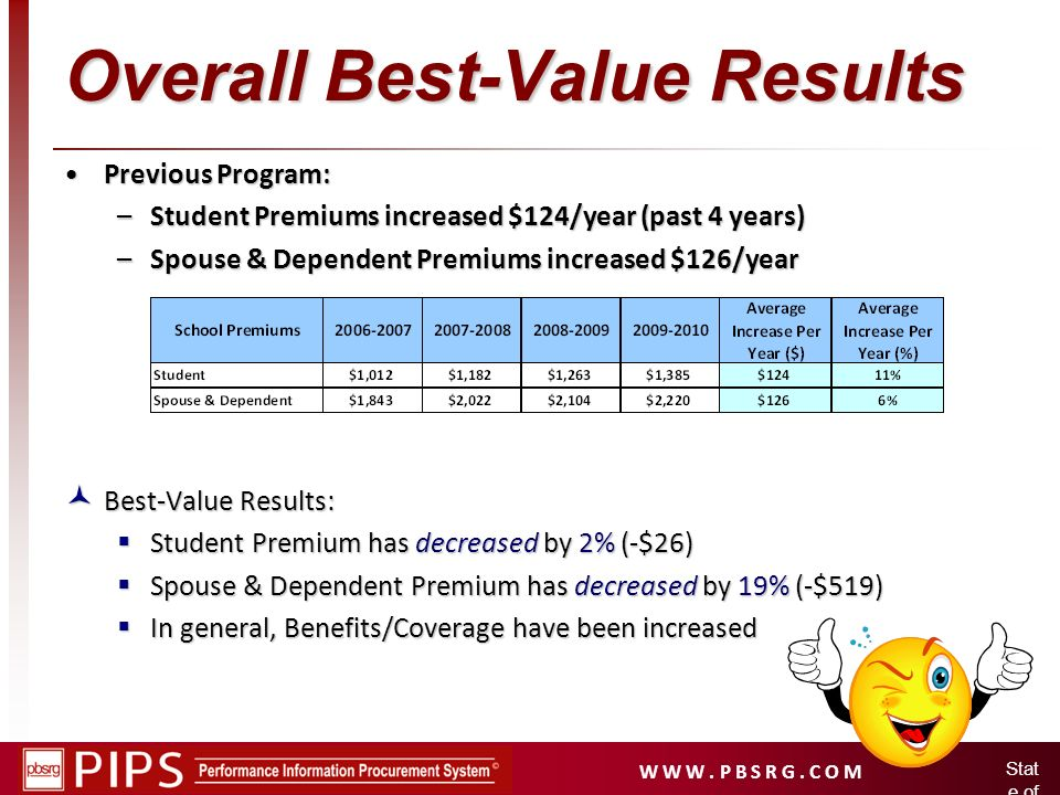 W W W. P B S R G. C O M Stat e of Idah o Overall Best-Value Results Best-Value Results: Best-Value Results: Student Premium has decreased by 2% (-$26)