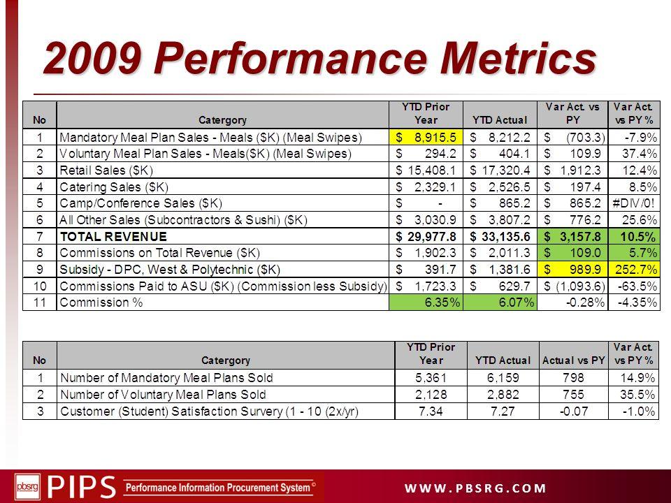 W W W. P B S R G. C O M 2009 Performance Metrics