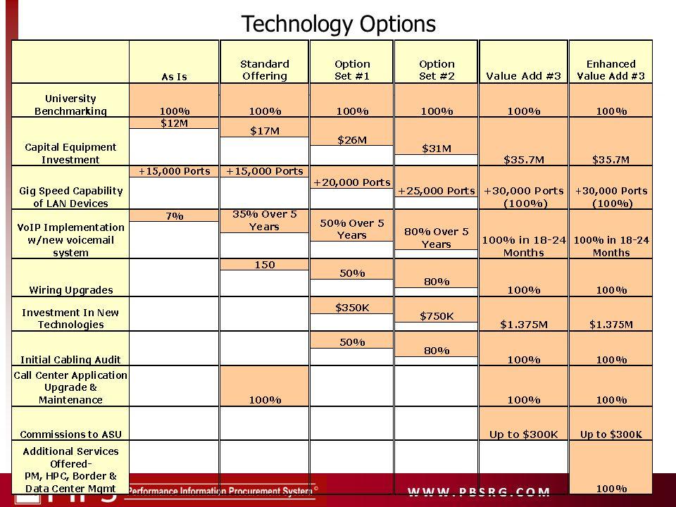 W W W. P B S R G. C O M Technology Options