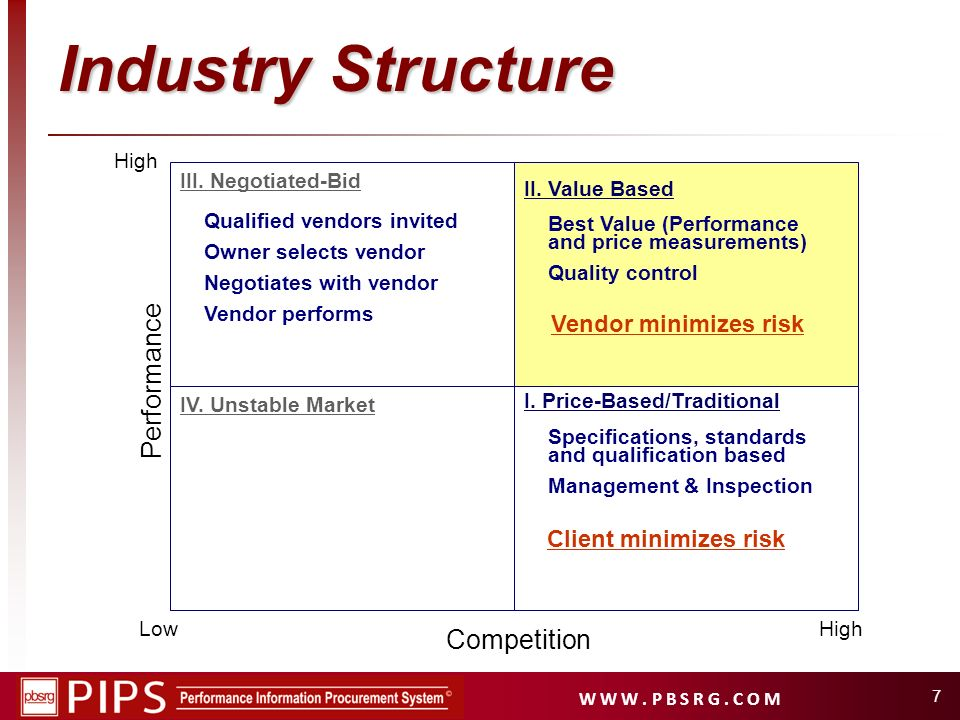 W W W. P B S R G. C O M 7 Industry Structure High I. Price-Based/Traditional II. Value Based IV. Unstable Market III. Negotiated-Bid Specifications, s