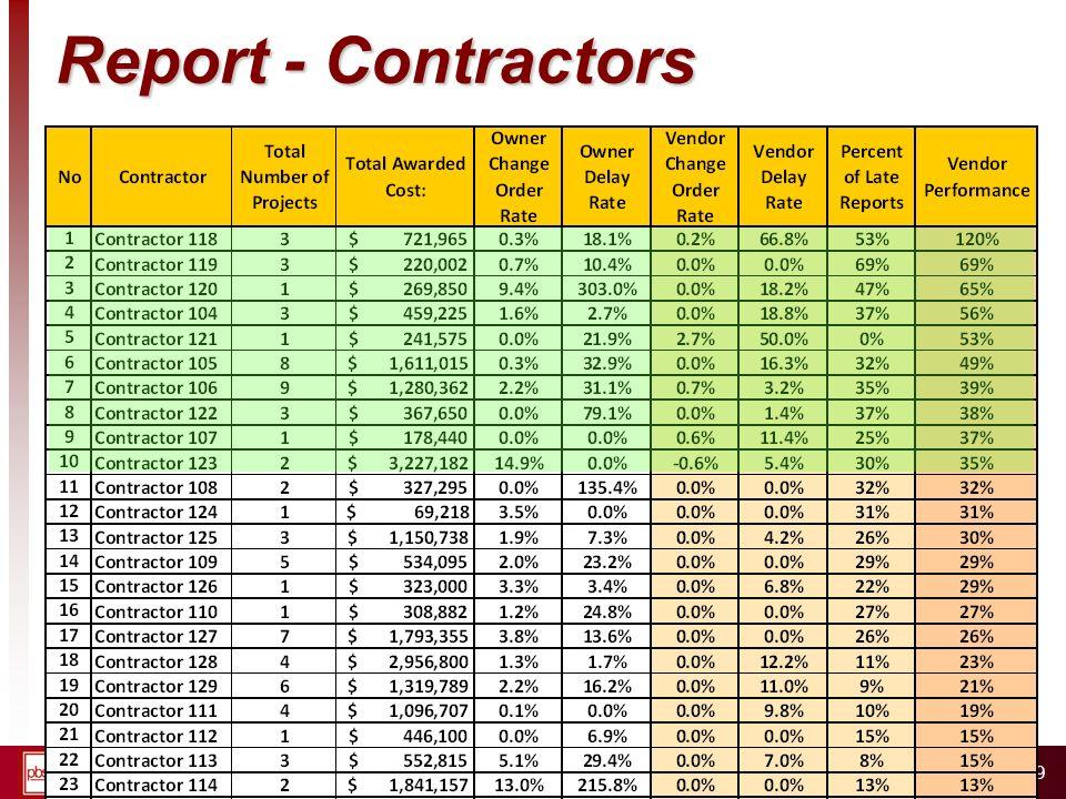 W W W. P B S R G. C O M 79 Report - Contractors