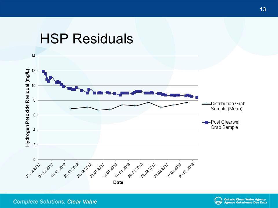 13 HSP Residuals