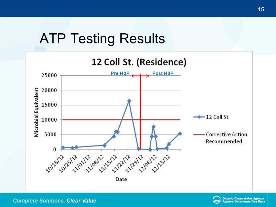 15 ATP Testing Results Pre-HSPPost-HSP