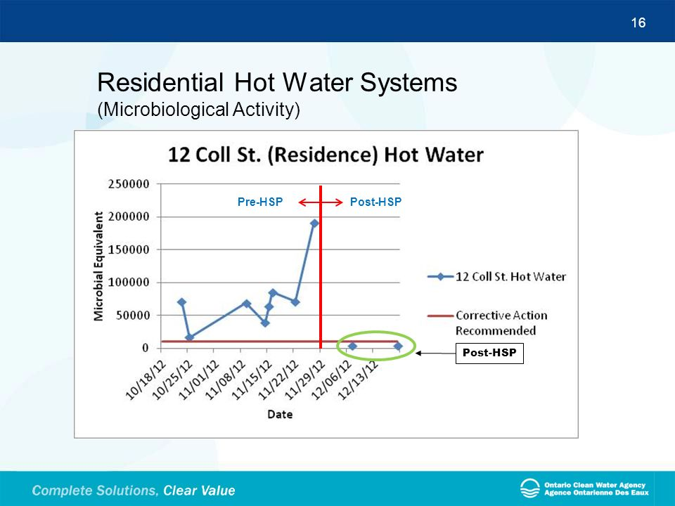 16 Residential Hot Water Systems (Microbiological Activity) Post-HSP Pre-HSPPost-HSP
