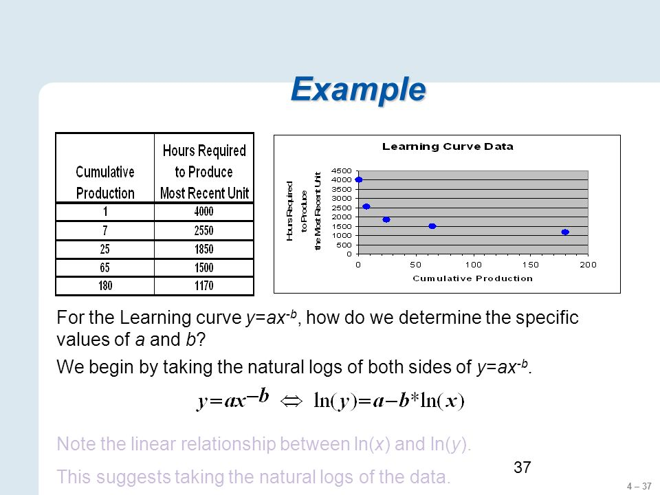 4 – 37 37 Example For the Learning curve y=ax -b, how do we determine the specific values of a and b? We begin by taking the natural logs of both side