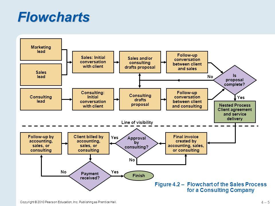 4 – 16 Copyright © 2010 Pearson Education, Inc.Publishing as Prentice Hall.