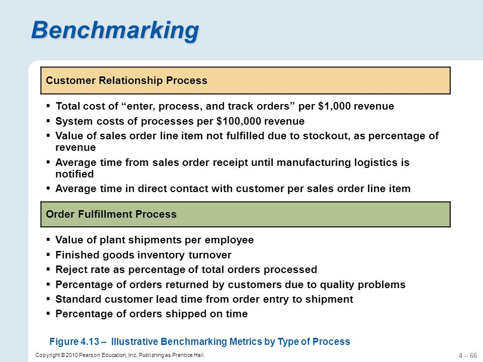4 – 66 Copyright © 2010 Pearson Education, Inc. Publishing as Prentice Hall. Benchmarking Customer Relationship Process Total cost of enter, process,