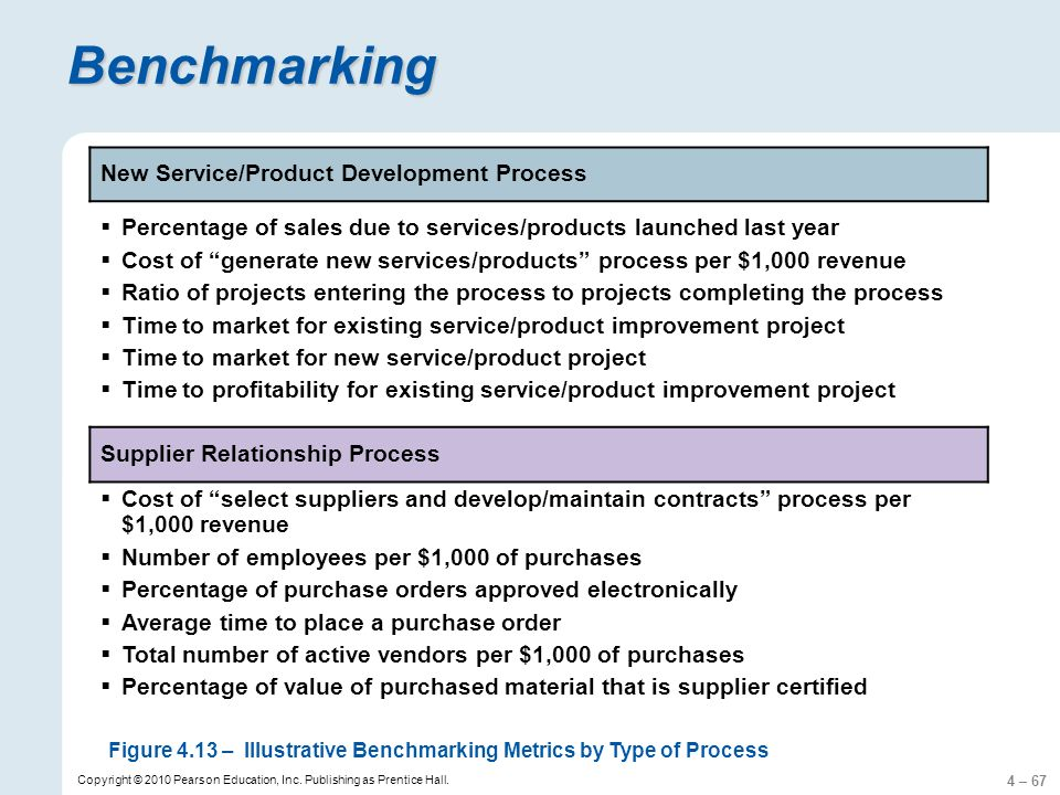 4 – 67 Copyright © 2010 Pearson Education, Inc. Publishing as Prentice Hall. Benchmarking New Service/Product Development Process Percentage of sales