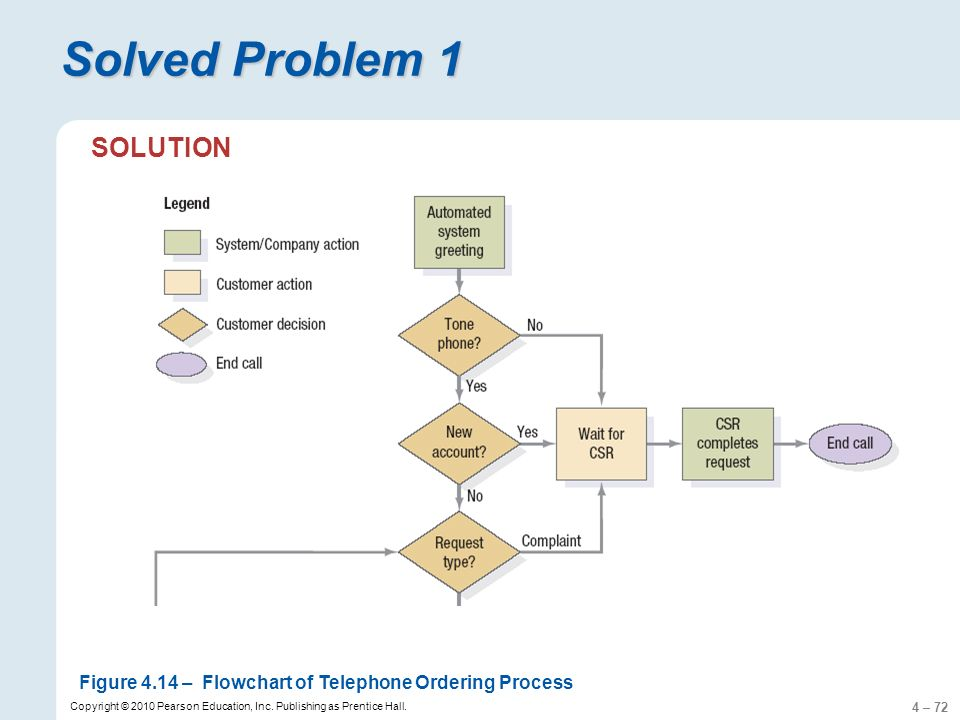 4 – 72 Copyright © 2010 Pearson Education, Inc. Publishing as Prentice Hall. Figure 4.14 –Flowchart of Telephone Ordering Process Solved Problem 1 SOL