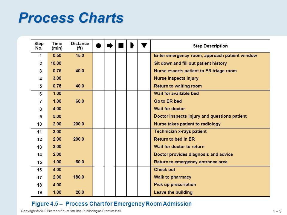 4 – 50 Copyright © 2010 Pearson Education, Inc.Publishing as Prentice Hall.
