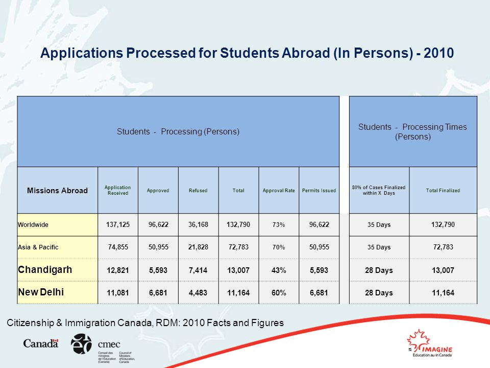 Citizenship & Immigration Canada, RDM: 2010 Facts and Figures Applications Processed for Students Abroad (In Persons) - 2010 Students - Processing (Persons) Students - Processing Times (Persons) Missions Abroad Application Received ApprovedRefusedTotalApproval RatePermits Issued 80% of Cases Finalized within X Days Total Finalized Worldwide 137,12596,62236,168132,790 73% 96,622 35 Days 132,790 Asia & Pacific 74,85550,95521,82872,783 70% 50,955 35 Days 72,783 Chandigarh 12,8215,5937,41413,00743%5,593 28 Days13,007 New Delhi 11,0816,6814,48311,16460%6,681 28 Days11,164