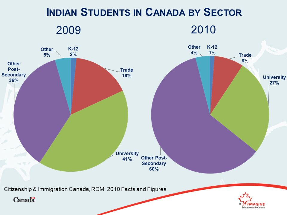 I NDIAN S TUDENTS IN C ANADA BY S ECTOR Citizenship & Immigration Canada, RDM: 2010 Facts and Figures 2009 2010
