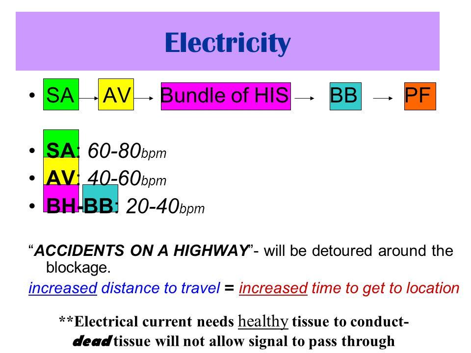 Electricity SA AV Bundle of HIS BB PF SA: 60-80 bpm AV: 40-60 bpm BH-BB: 20-40 bpm ACCIDENTS ON A HIGHWAY- will be detoured around the blockage. incre