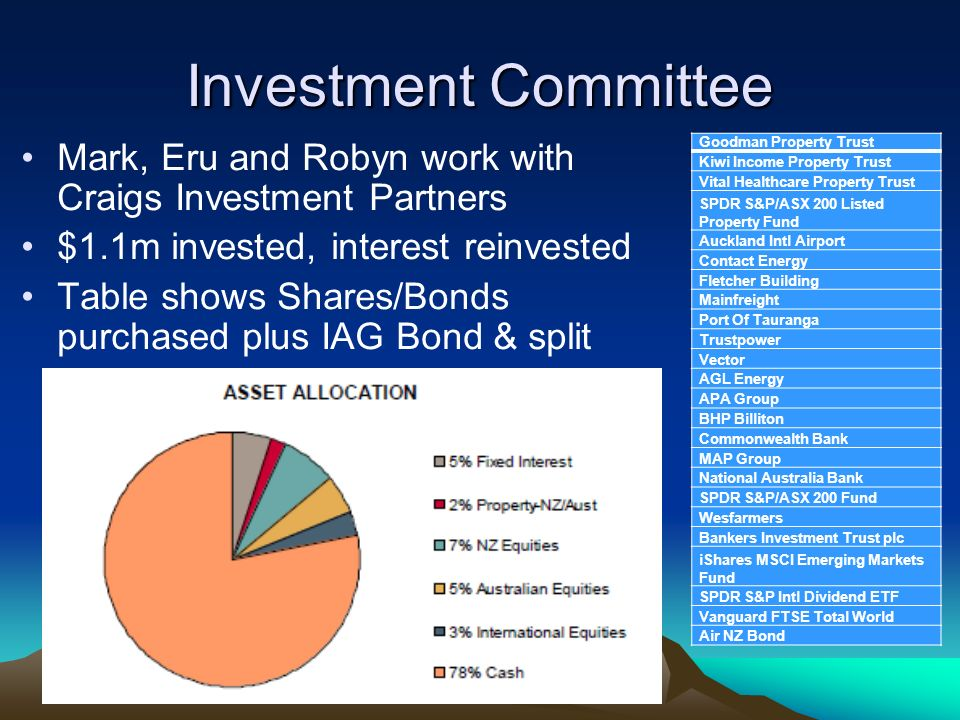 Investment Committee Mark, Eru and Robyn work with Craigs Investment Partners $1.1m invested, interest reinvested Table shows Shares/Bonds purchased p
