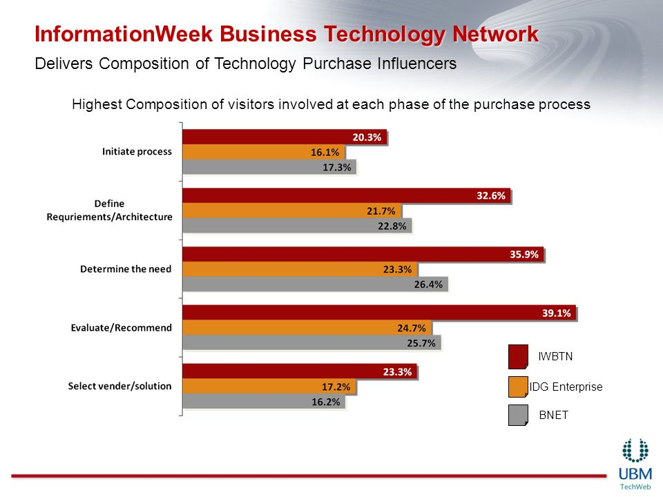Highest Composition of visitors involved at each phase of the purchase process IWBTN IDG Enterprise BNET InformationWeek Business Technology Network D