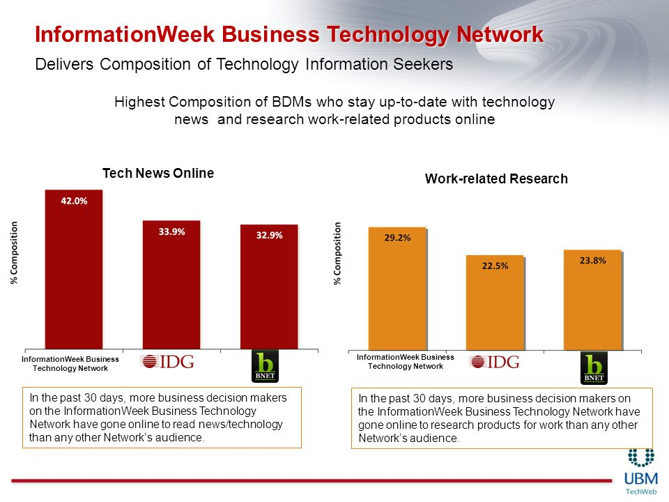 Tech News Online Work-related Research In the past 30 days, more business decision makers on the InformationWeek Business Technology Network have gone online to read news/technology than any other Networks audience.