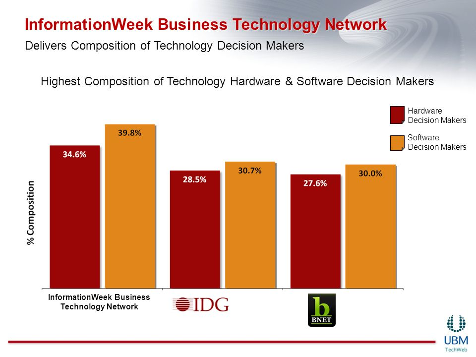 Hardware Decision Makers Software Decision Makers Highest Composition of Technology Hardware & Software Decision Makers InformationWeek Business Technology Network Delivers Composition of Technology Decision Makers InformationWeek Business Technology Network