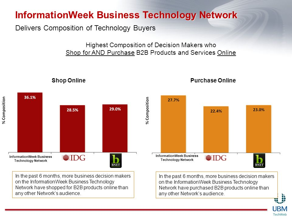 Highest Composition of Decision Makers who Shop for AND Purchase B2B Products and Services Online Shop OnlinePurchase Online In the past 6 months, more business decision makers on the InformationWeek Business Technology Network have shopped for B2B products online than any other Networks audience.