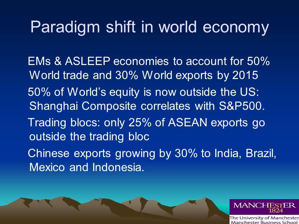 Paradigm Shift occuring……….Paradigm Shift occuring……….
