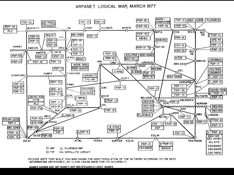 ARPANET Completion Report,