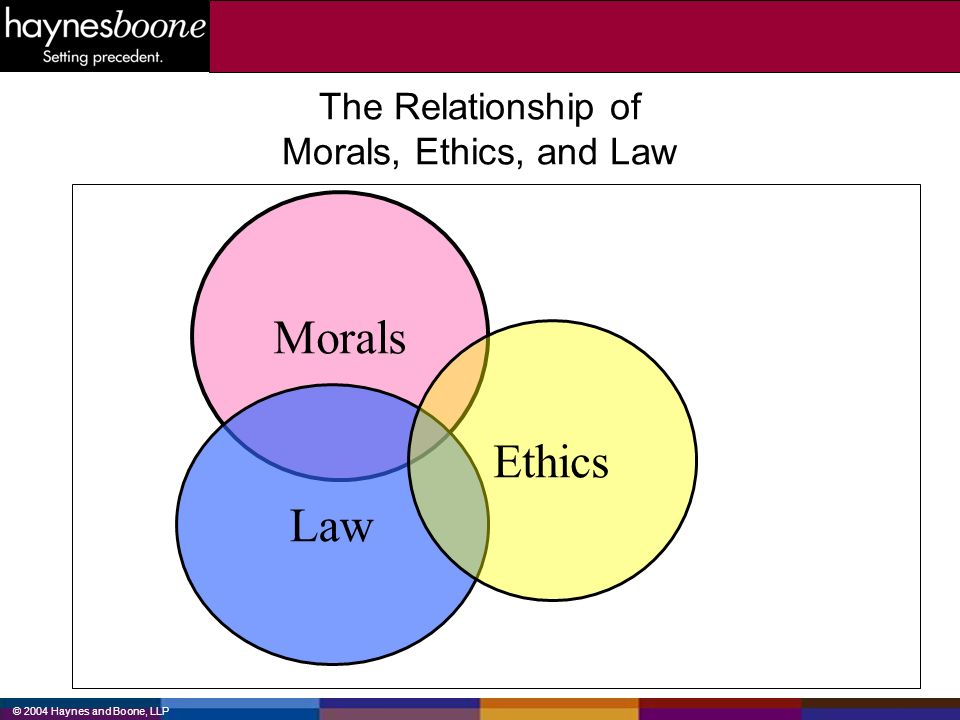 © 2004 Haynes and Boone, LLP The Relationship of Morals, Ethics, and Law Morals Law Ethics
