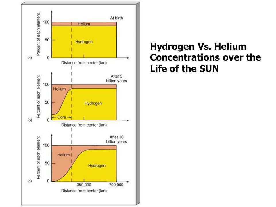Hydrostatic Equilibrium – The outward pressure of Nuclear Fusion is EQUAL to the inward Pull of Gravity Our Sun- A Main Sequence Star