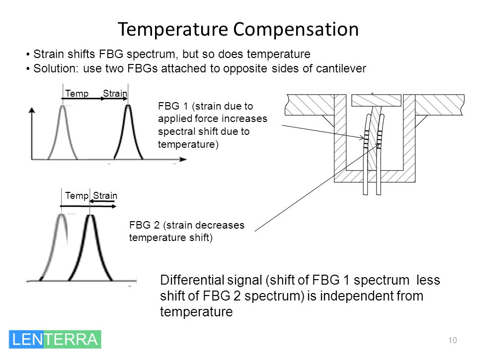 Temperature Compensation 10 Differential signal (shift of FBG 1 spectrum less shift of FBG 2 spectrum) is independent from temperature Temp Strain FBG