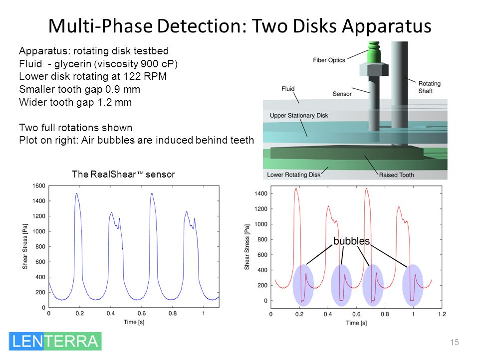 Multi-Phase Detection: Two Disks Apparatus 15 The RealShear sensor Apparatus: rotating disk testbed Fluid - glycerin (viscosity 900 cP) Lower disk rot
