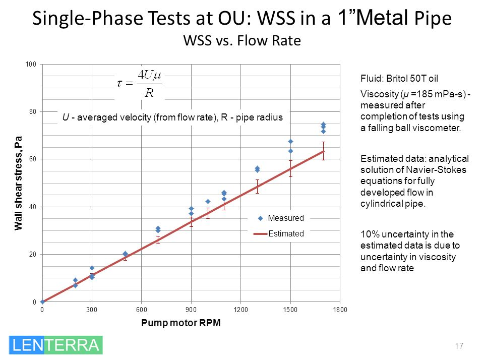 Single-Phase Tests at OU: WSS in a 1Metal Pipe WSS vs. Flow Rate 17 Fluid: Britol 50T oil Viscosity (μ =185 mPa-s) - measured after completion of test