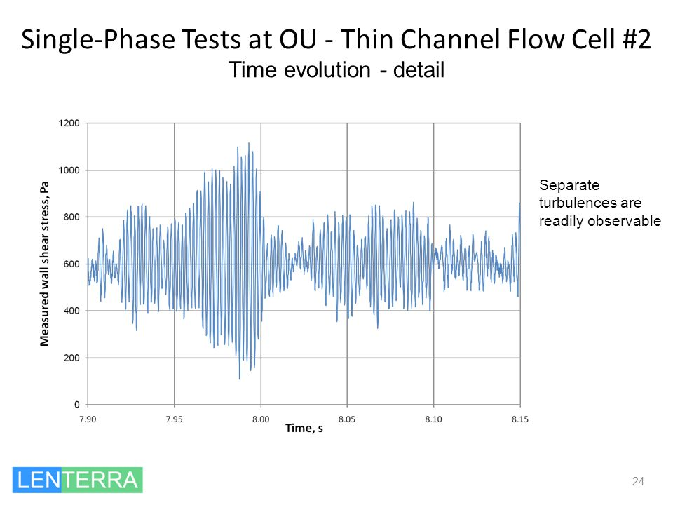 Single-Phase Tests at OU - Thin Channel Flow Cell #2 Time evolution - detail 24 Separate turbulences are readily observable