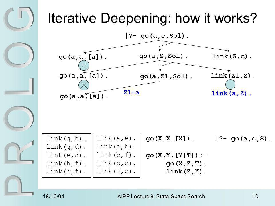 18/10/04AIPP Lecture 8: State-Space Search10 Iterative Deepening: how it works? |?- go(a,c,Sol). go(a,a,[a]). go(a,Z,Sol). go(a,Z1,Sol). link(Z,c). li
