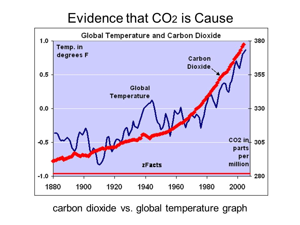 Evidence that CO 2 is Cause carbon dioxide vs. global temperature graph