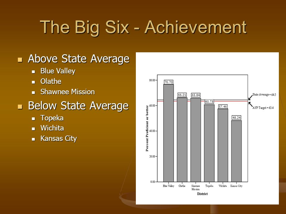 The Big Six - Achievement Above State Average Above State Average Blue Valley Blue Valley Olathe Olathe Shawnee Mission Shawnee Mission Below State Average Below State Average Topeka Topeka Wichita Wichita Kansas City Kansas City