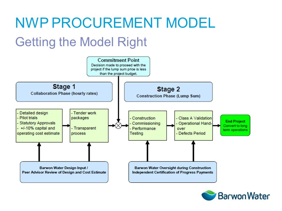 NWP PROCUREMENT MODEL Getting the Model Right