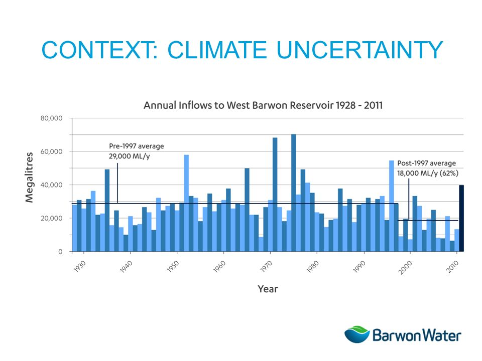 CONTEXT: CLIMATE UNCERTAINTY