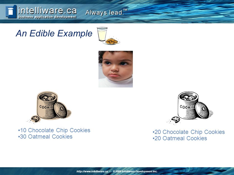 http://www.intelliware.ca © 2006 Intelliware Development Inc. An Edible Example 10 Chocolate Chip Cookies 30 Oatmeal Cookies 20 Chocolate Chip Cookies