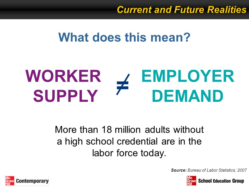 What does this mean? More than 18 million adults without a high school credential are in the labor force today. Current and Future Realities Source: B