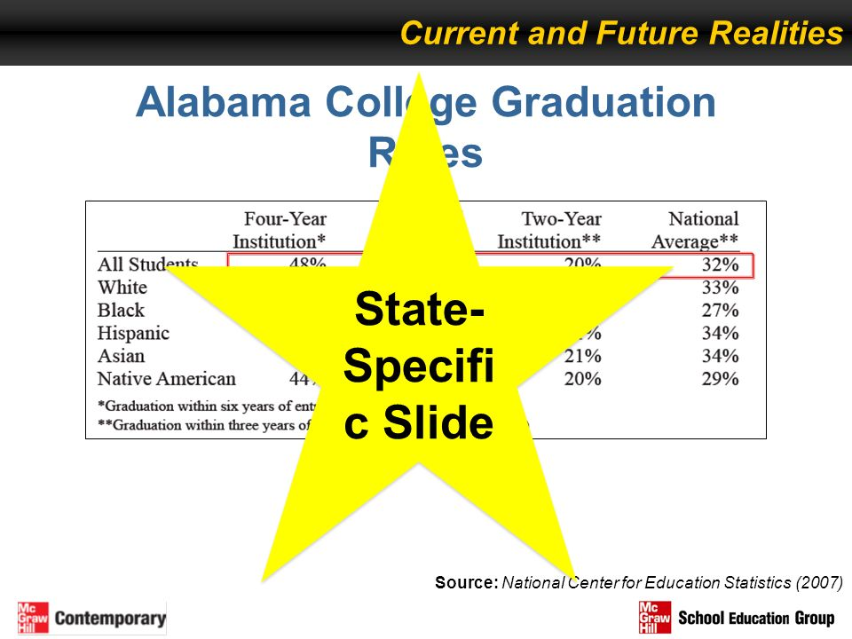 Alabama College Graduation Rates Source: National Center for Education Statistics (2007) Current and Future Realities State- Specifi c Slide