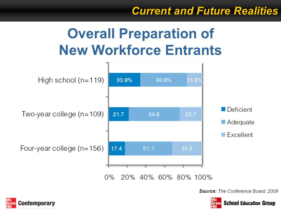 Overall Preparation of New Workforce Entrants Source: The Conference Board, 2009 Current and Future Realities