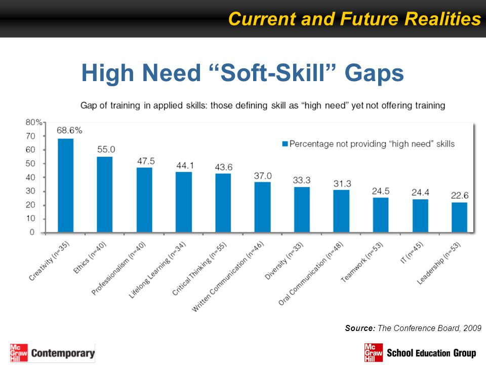 High Need Soft-Skill Gaps Source: The Conference Board, 2009 Current and Future Realities