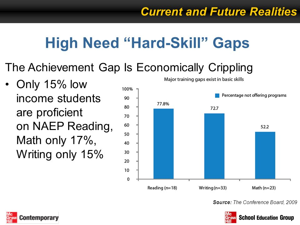 The Achievement Gap Is Economically Crippling Only 15% low income students are proficient on NAEP Reading, Math only 17%, Writing only 15% High Need H